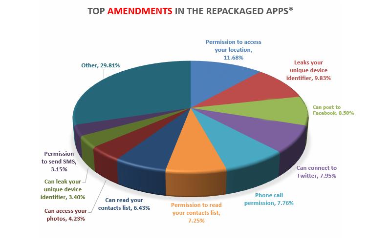 תרשים תיקונים באפליקציות חקייניות