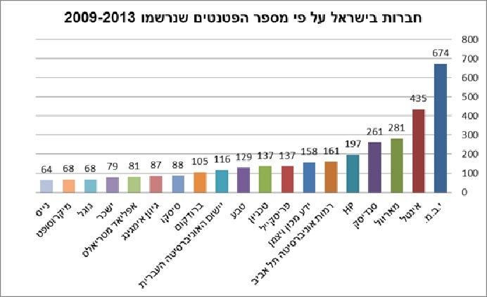 גרף פטנטים בישראל