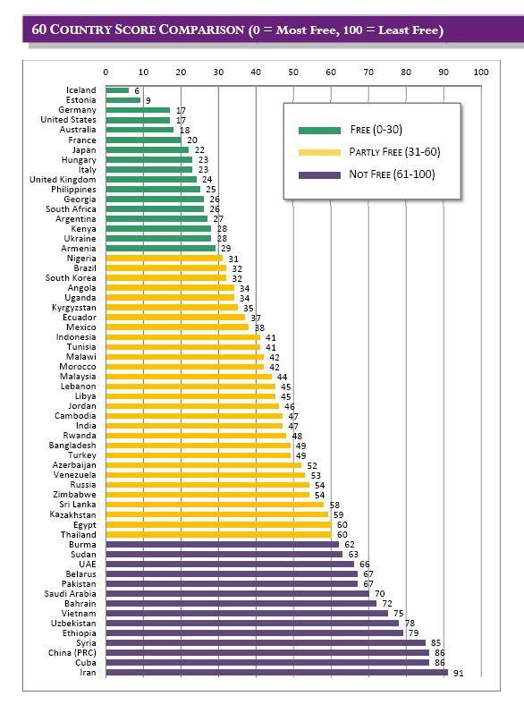 רשימת המדינות לפי מידת החופש באינטרנט
