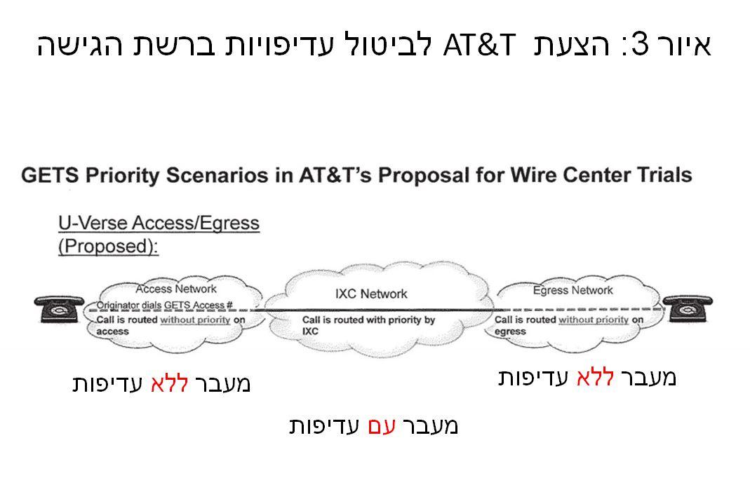 הצעת AT&T