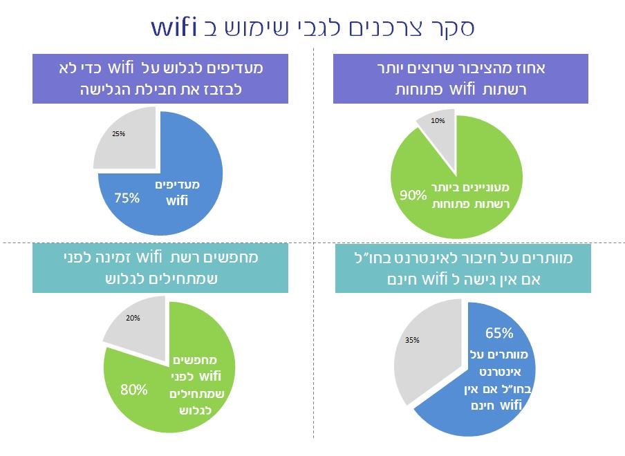 המחקר של בזק על WIFI