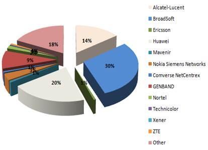 גרף: מתג ברודסופט 31%