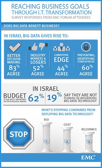 נתוני ישראל