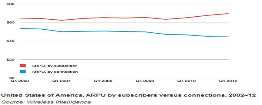 """נתוני ARPU בארה""""ב"""