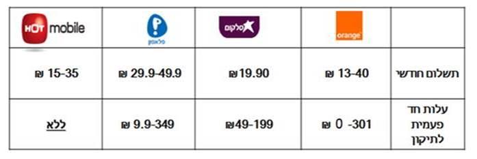 טבלת המחירים
