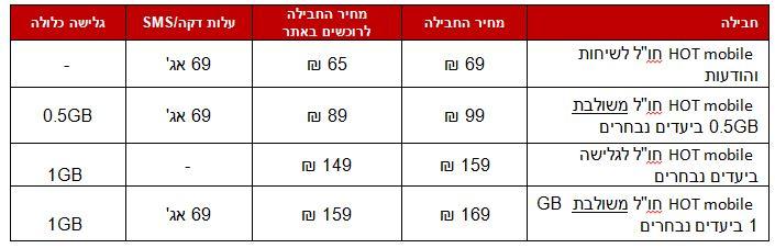 טבלה 1