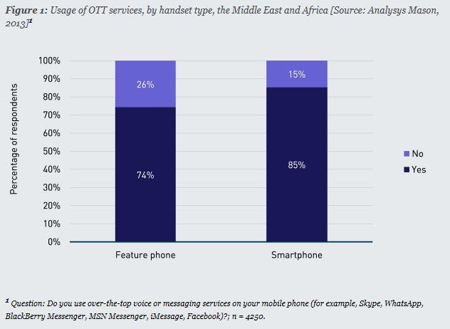 תרשים שימוש ב- OTT במדינות ערב