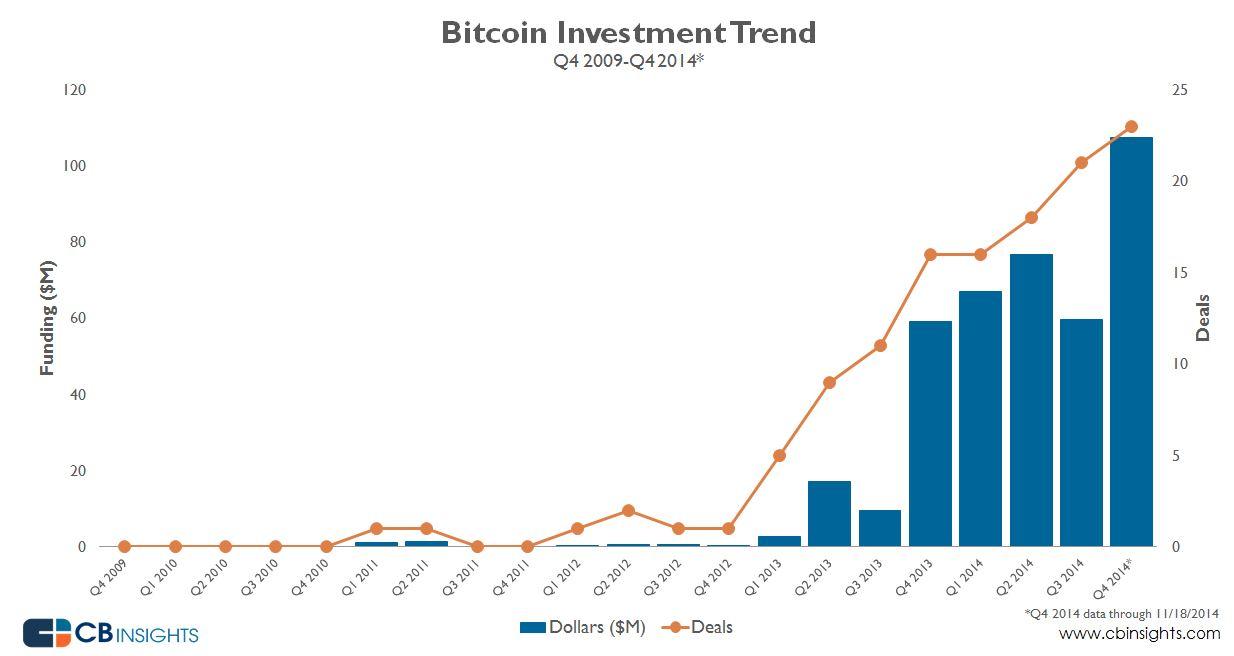 גרף השקעות בביטקוין