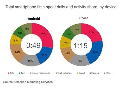 """התפלגות שימוש אנדרואיד מול אייפון בארה""""ב"""