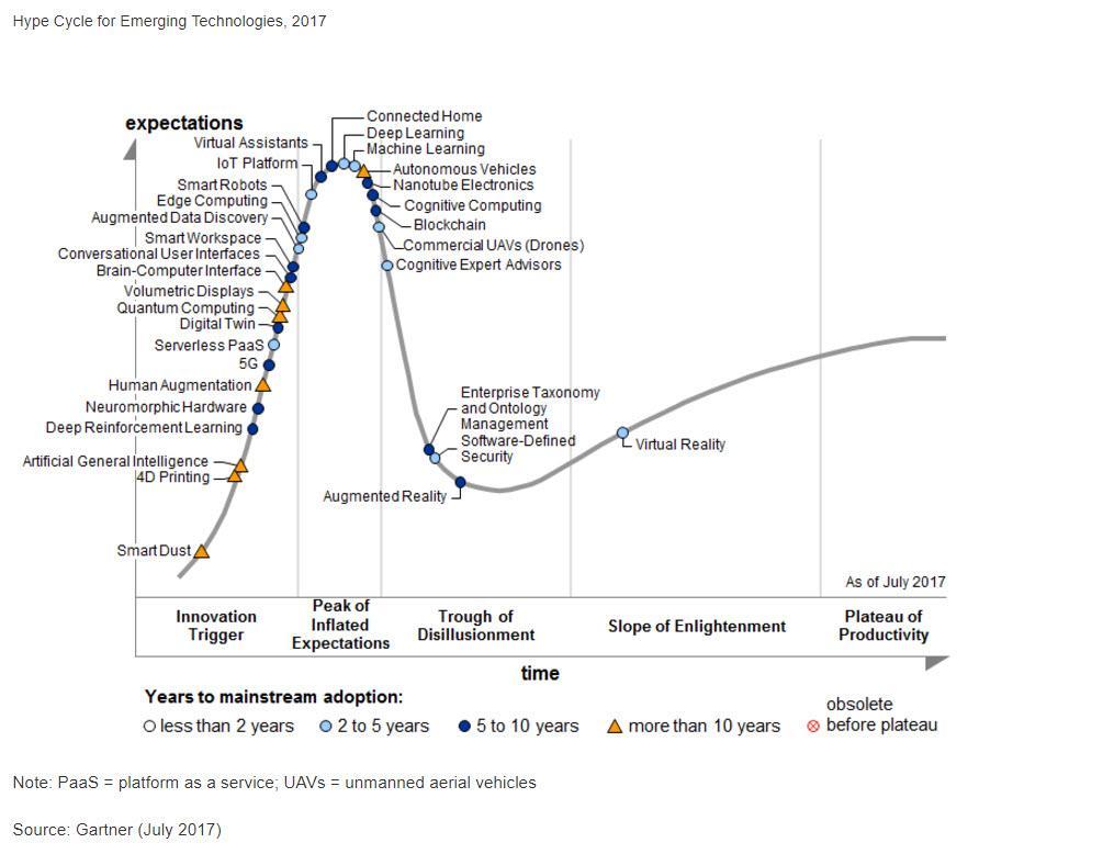 גרף ההייפ של גרטנר