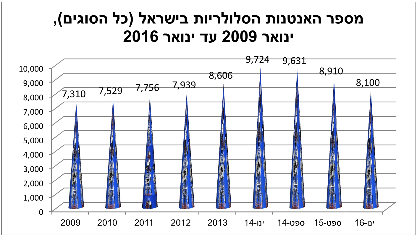כמות אנטנות הסלולר בישראל