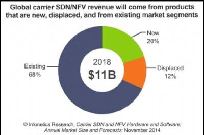 שווק ה- NFV