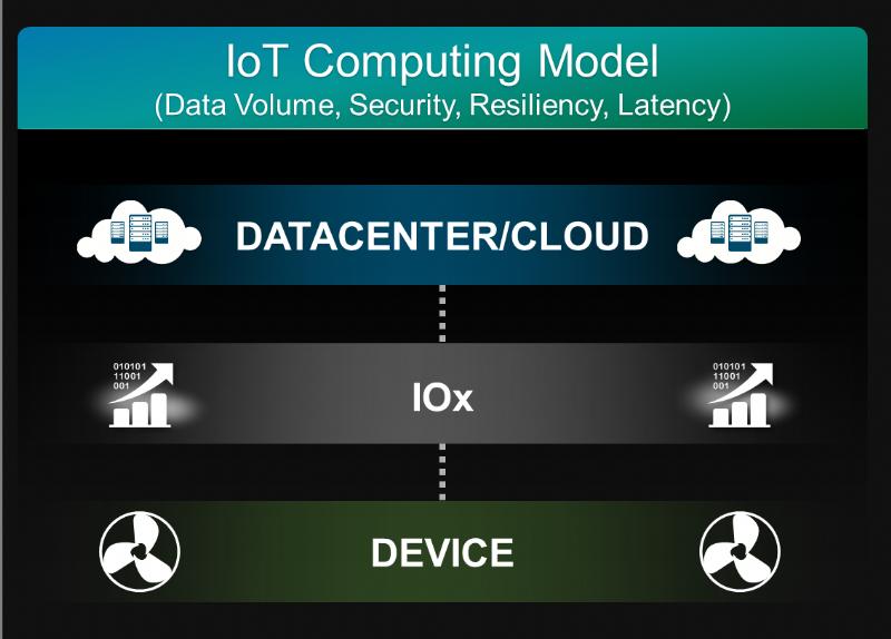 מודל מחשוב ענן ו- IoT