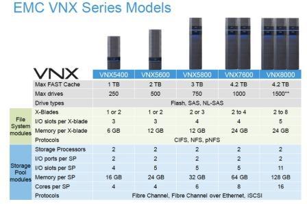 VNX2 EMC
