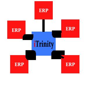 תוכנה לניהול אנשי שטח עם ממשקים למגוון ERP
