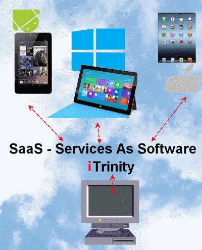 ניהול אנשי שטח במודל SaaS תוכנה כשירות