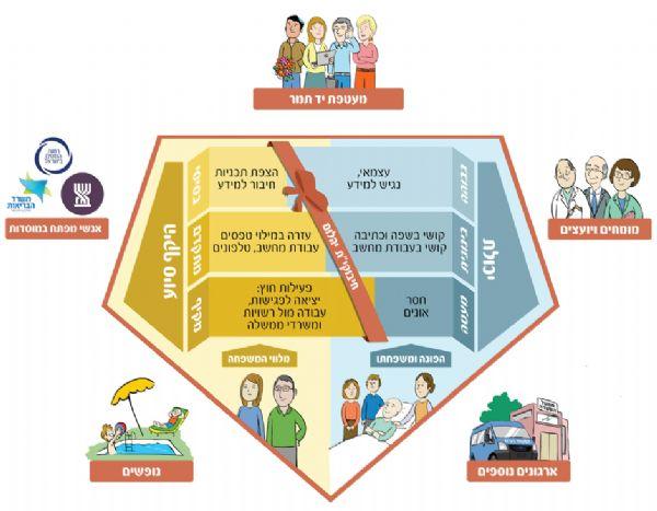 מיצוי זכויות למשפחה מודל יהלום